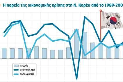 Ταχεία ανάκαμψη, πτώση της ανεργίας και αποκλιμάκωση του πληθωρισμού