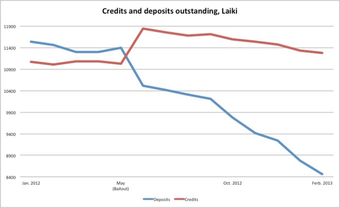 Impressive credit growth. Pity about the bailout, though