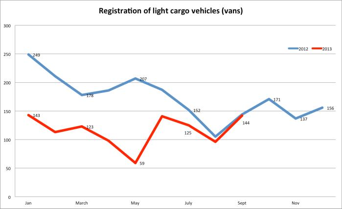 cargo vehs