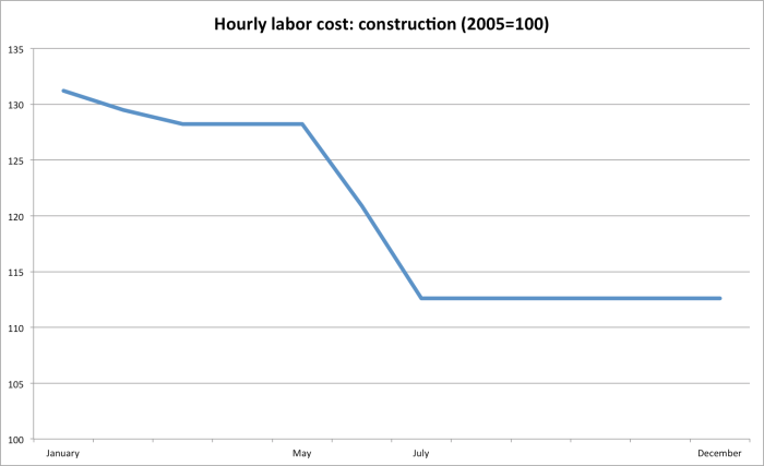 construction lcost