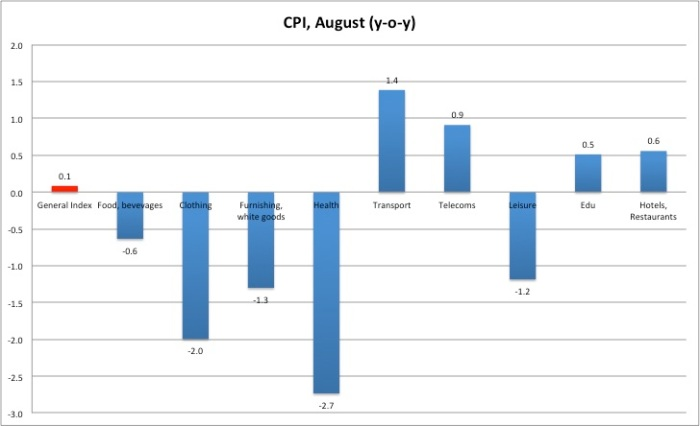 CPI August 2013