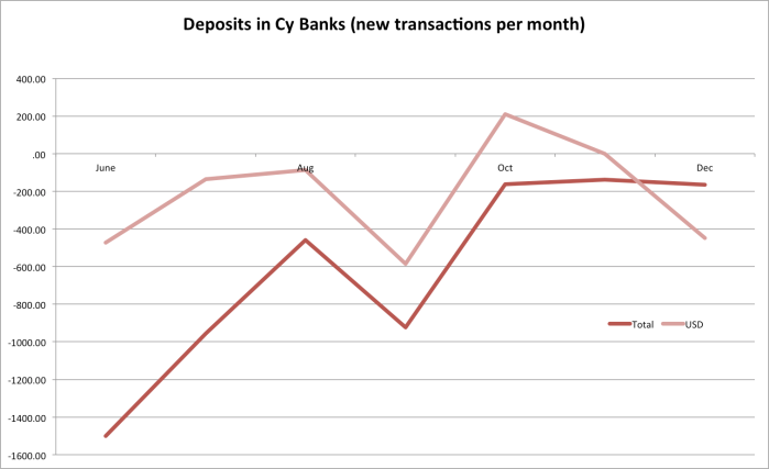 Deposits tot and USD