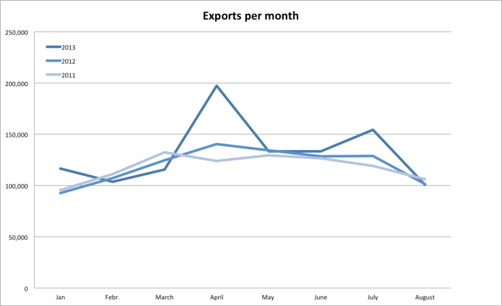 exports August