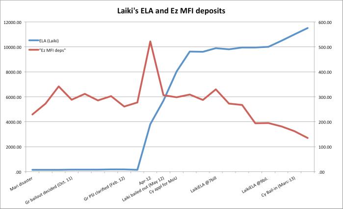 EzMFIs and ELA