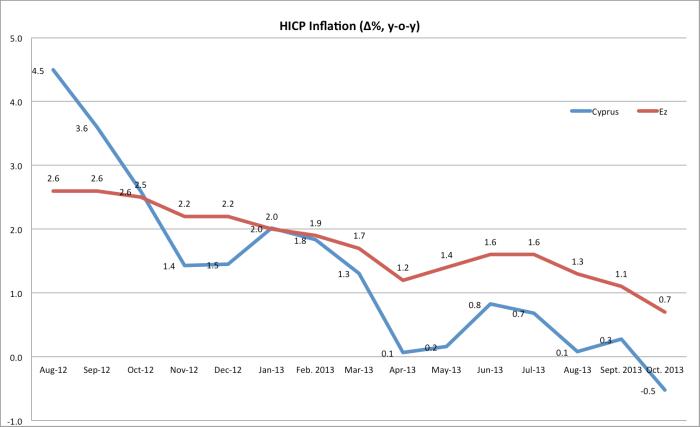 HICP comparative