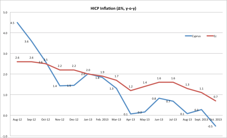 HICP comparative