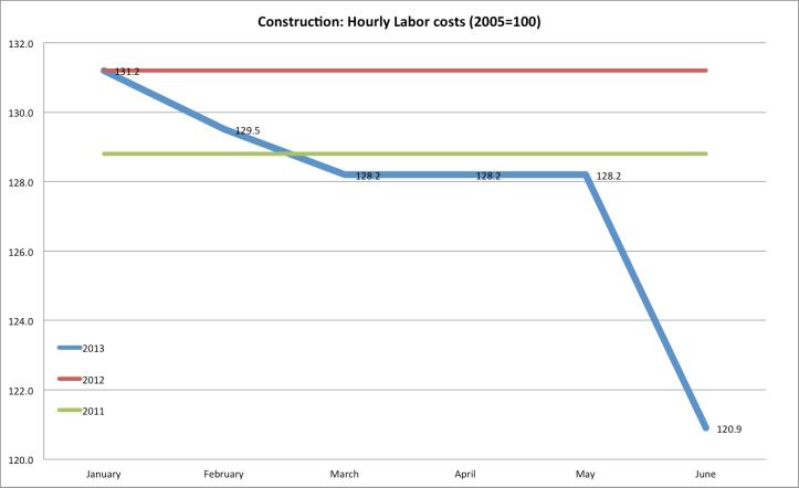 hrLcost Construction