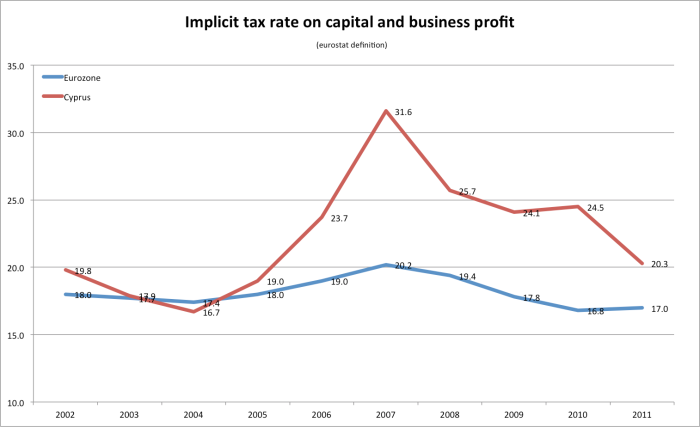 implicit tax rate