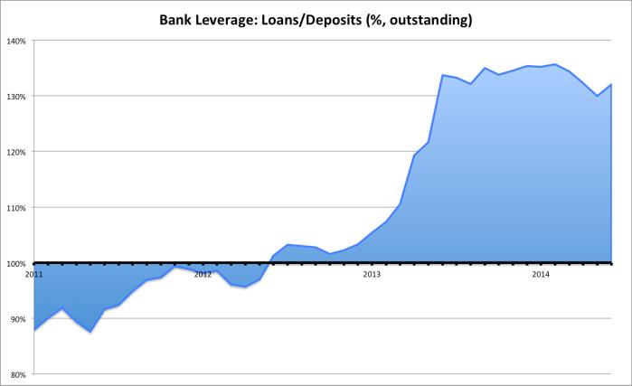 loans-deps