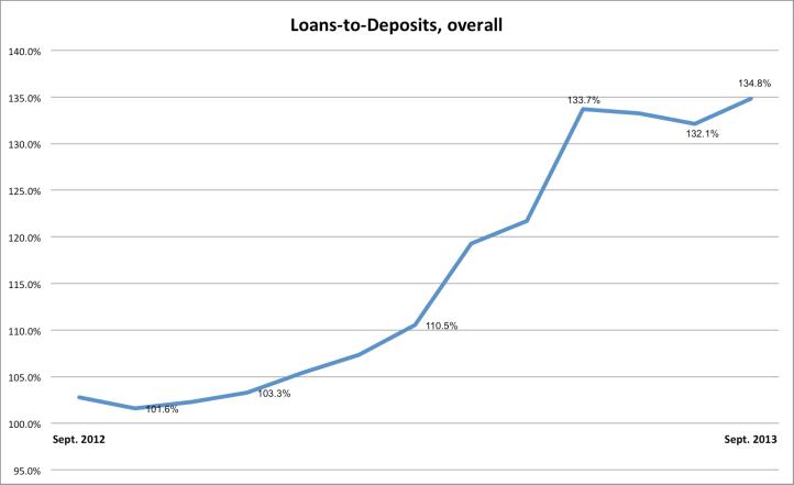 loans to deps