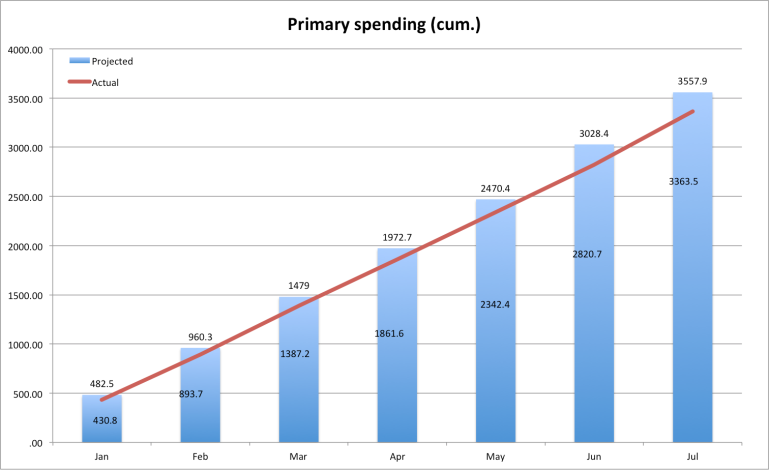 primaryspending