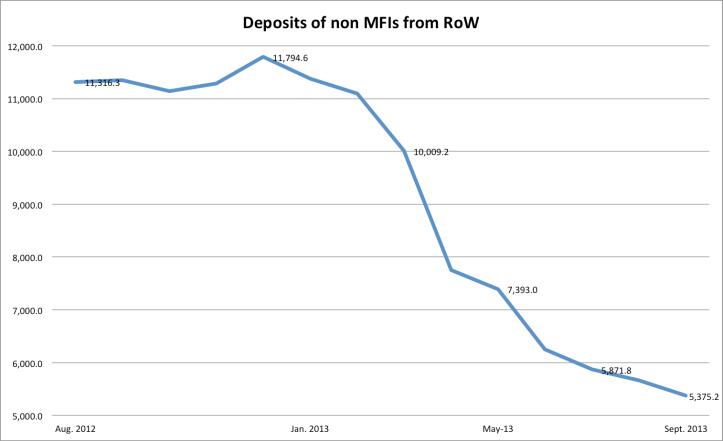 row deposits