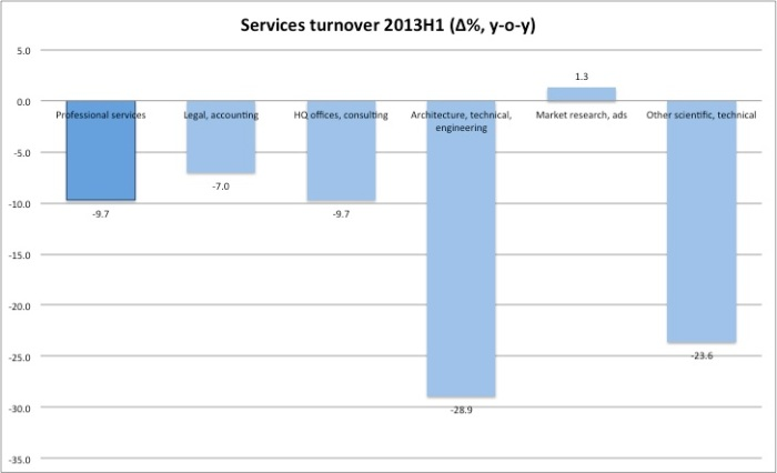Services turnover H113