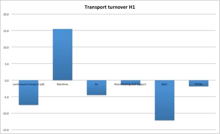 tranport 2013H1