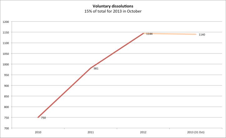 voluntary dissltns