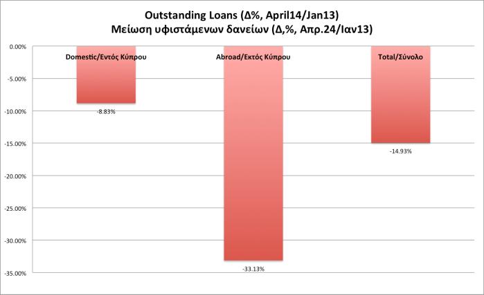 Outstanding Loans