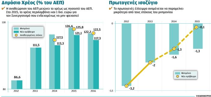 fiscal progress